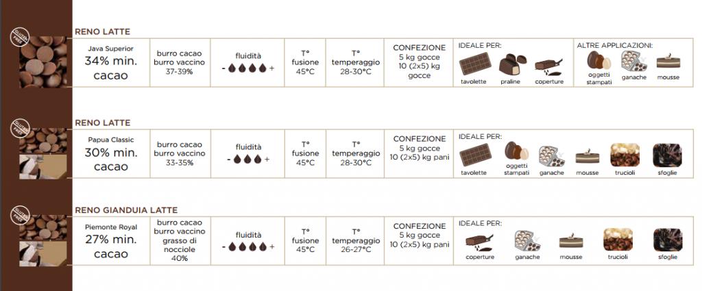 cioccolato al latte reno