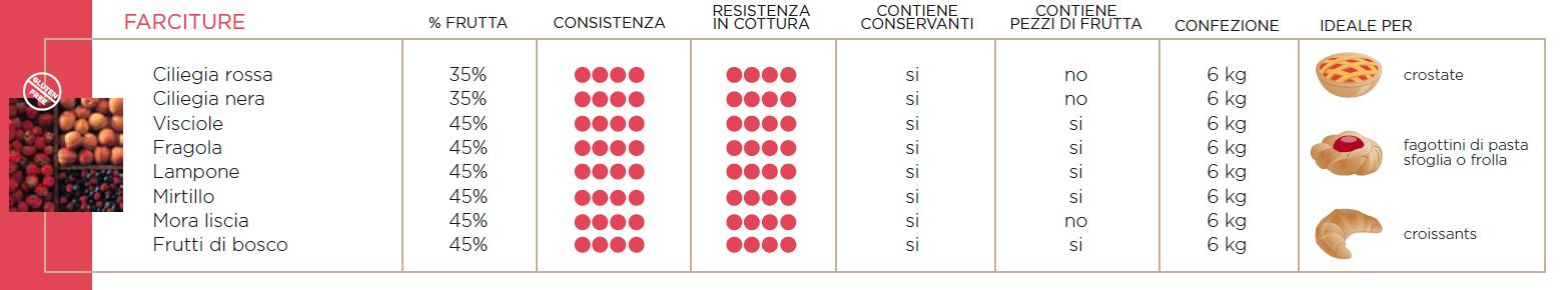 FARCITURA ALLA FRUTTA
