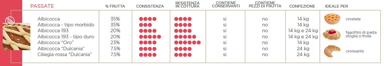 PASSATA DI ALBICOCCA E CILIEGIA